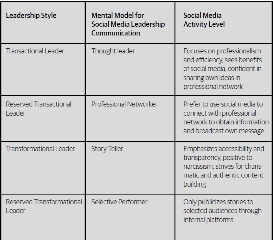 Leadership Styles - Table