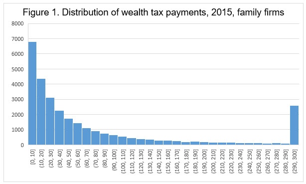 Figure 1 Distribution of wealth tax payments 2015.jpg