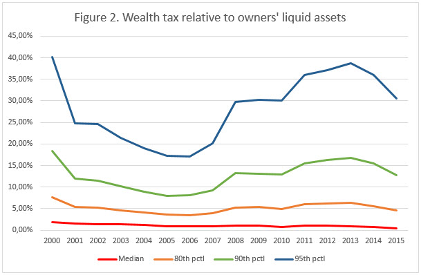 Figure 2 Wealth tax relative to owners liquid assets_updated.jpg