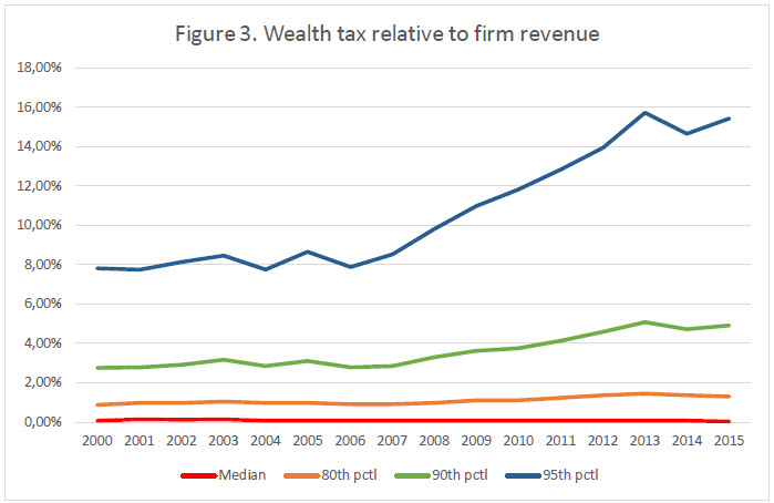 Figure 3 Wealth tax relative to firm revenue_updated.jpg