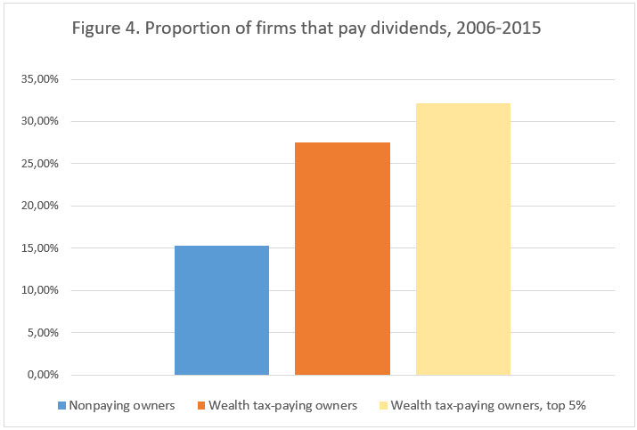 Figure 4 Proportion of firms that pay dividens.jpg