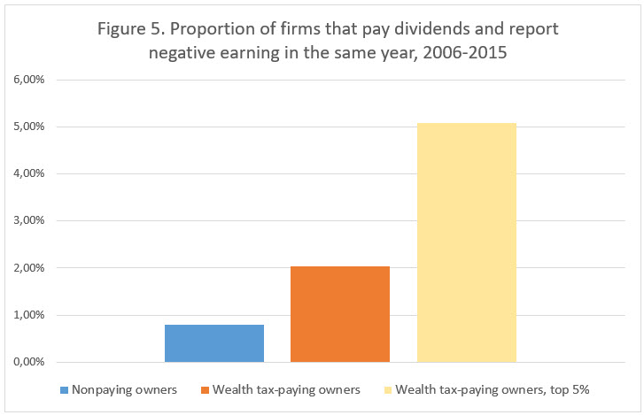 Figure 5 Proportion of firms that pay dividens.jpg