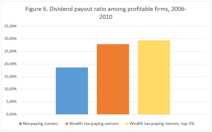 Figure 6 Dividend payout ratio among profitable firms.jpg