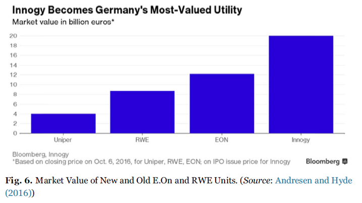 Innogy becomes Germany's most-valyued utility