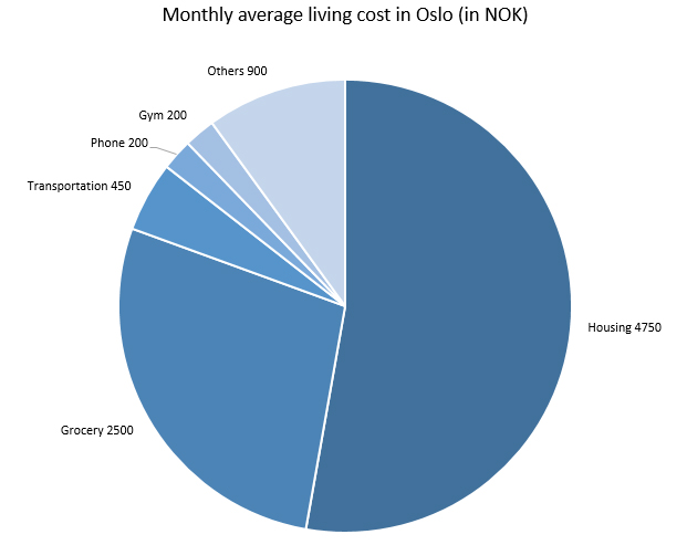 living cost in oslo 2.jpg